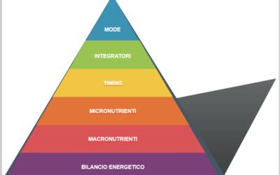 Piramide delle priorità nutrizionali
